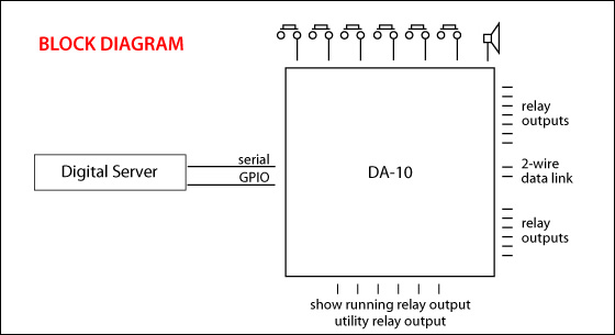 DA-10 Block Diagram